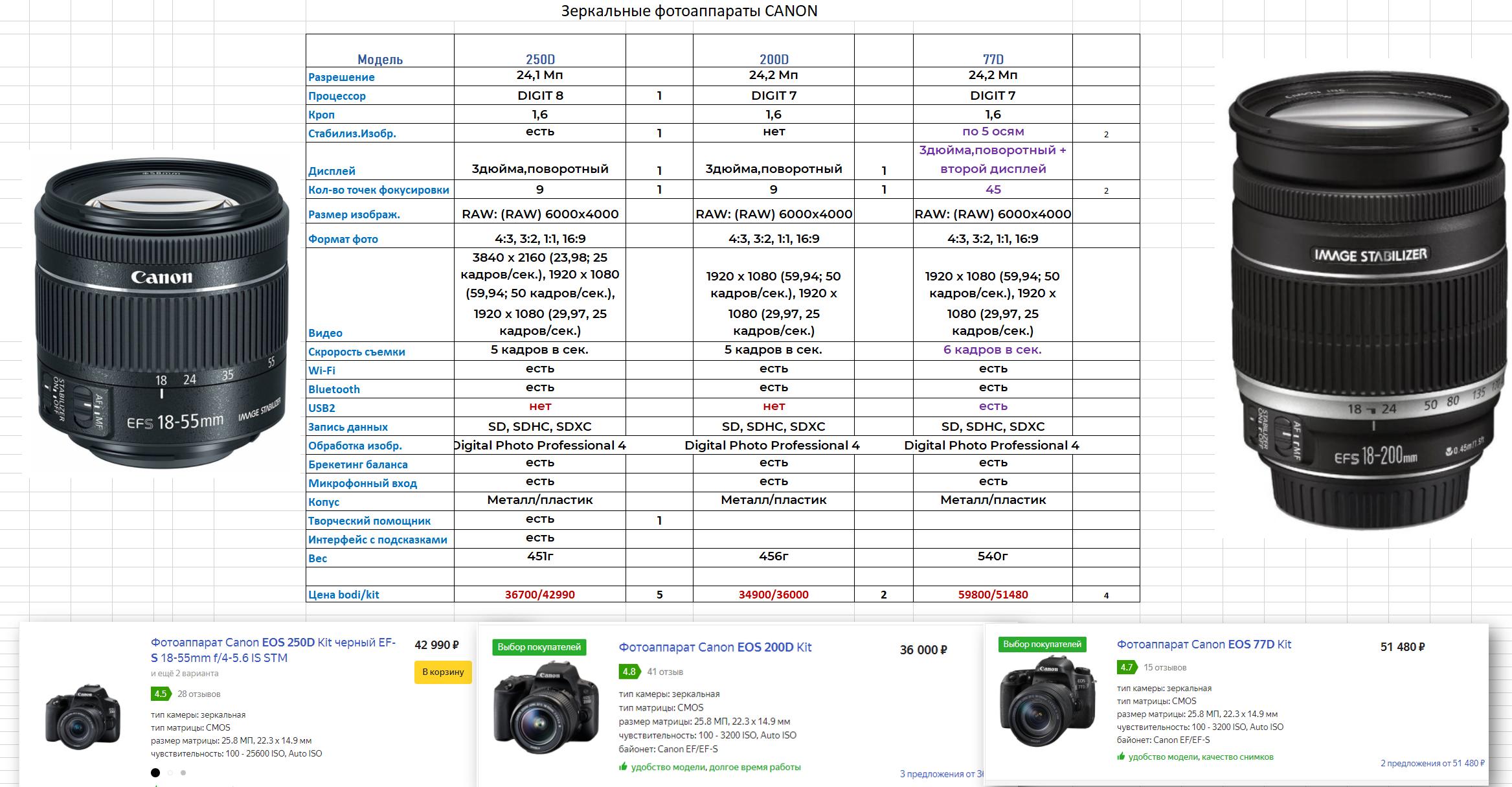 Параметры фотоаппаратов Canon